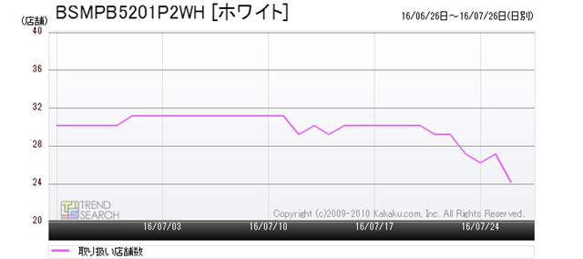 図6:バッファロー「BSMPB5201P2WH [ホワイト]」の販売店舗数推移(過去1か月)